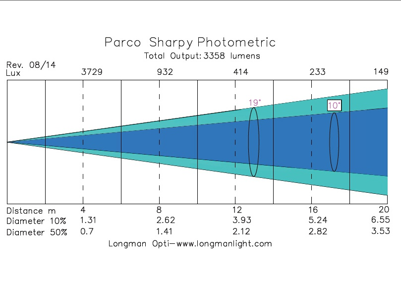 Parco Sharpy outdoor par can photometric