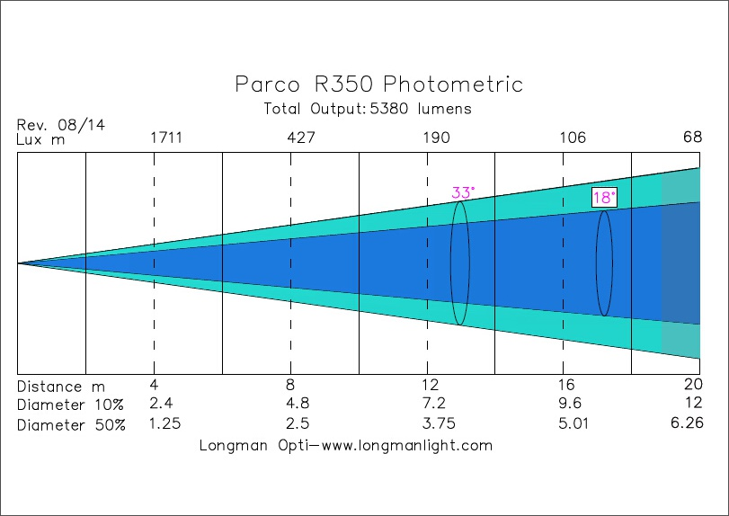 Parco R350 photometric