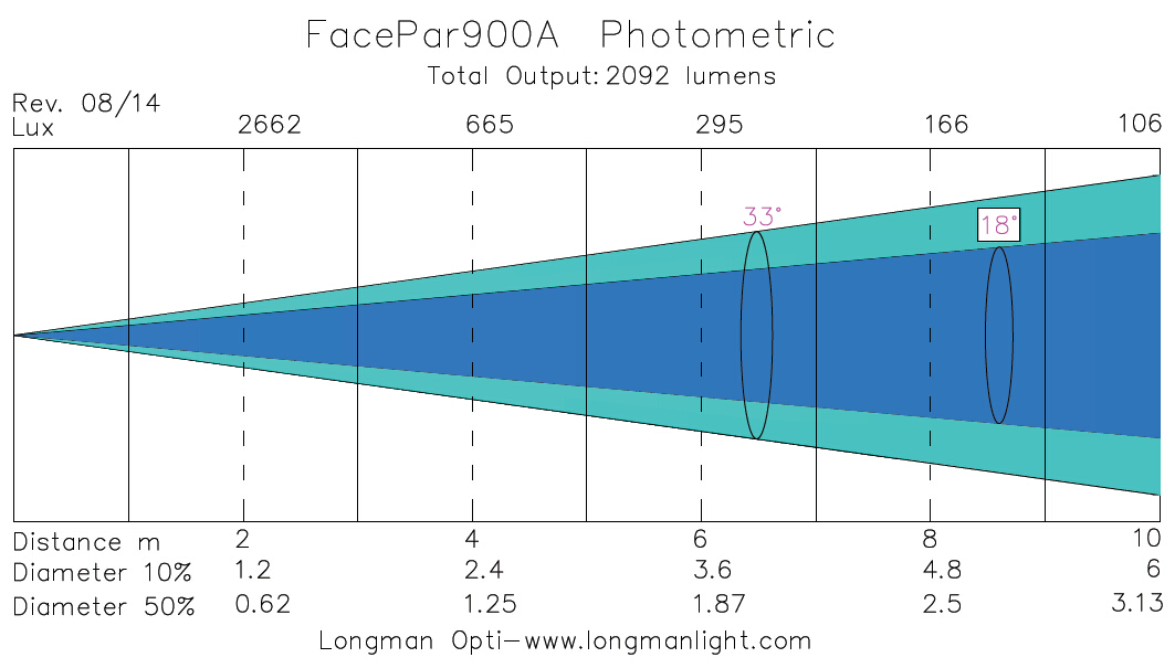 FacePar 900A led flat par light photometric graph