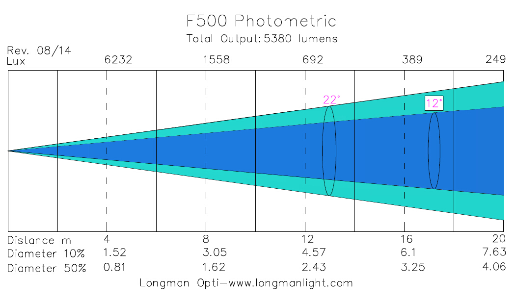 F500 indoor led par lights photometric graph